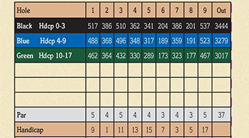 Highlands Front Nine ScoreCard 360